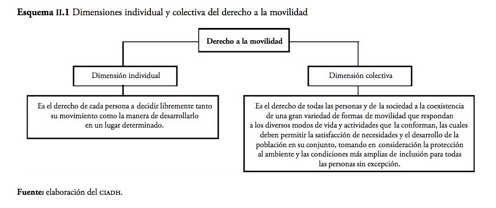 dimensiones individual y colectiva del derecho a la movilidad