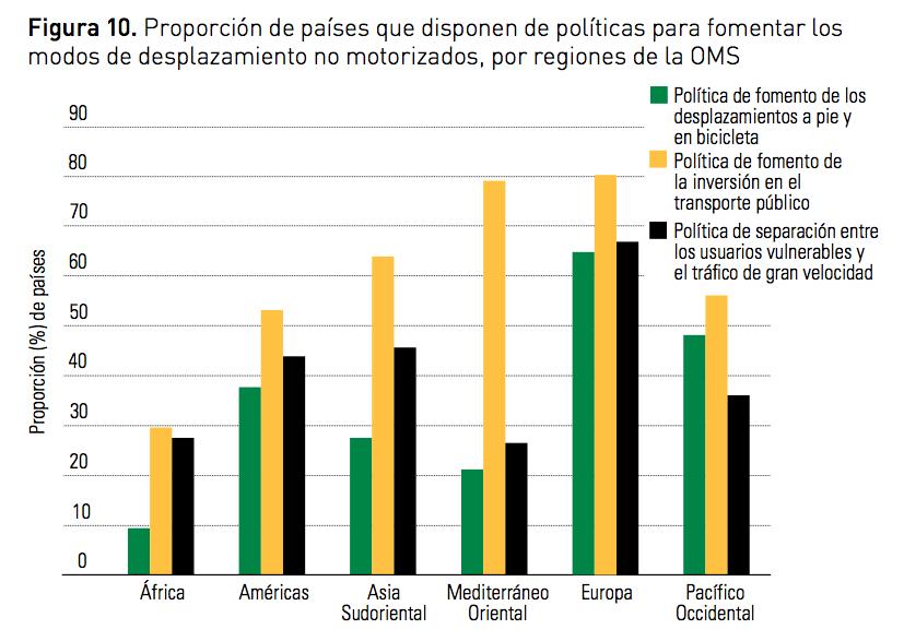 países que disponen de políticas para fomentar modos de desplazamiento no motorizados, por regiones de la OMS