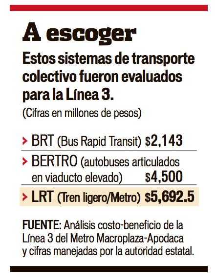 Opciones Metro