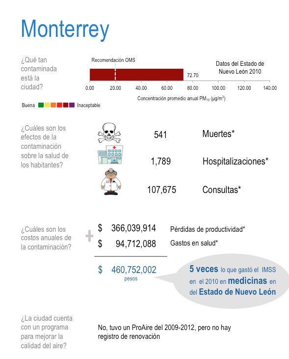 Costos de la mala calidad del aire en Monterrey