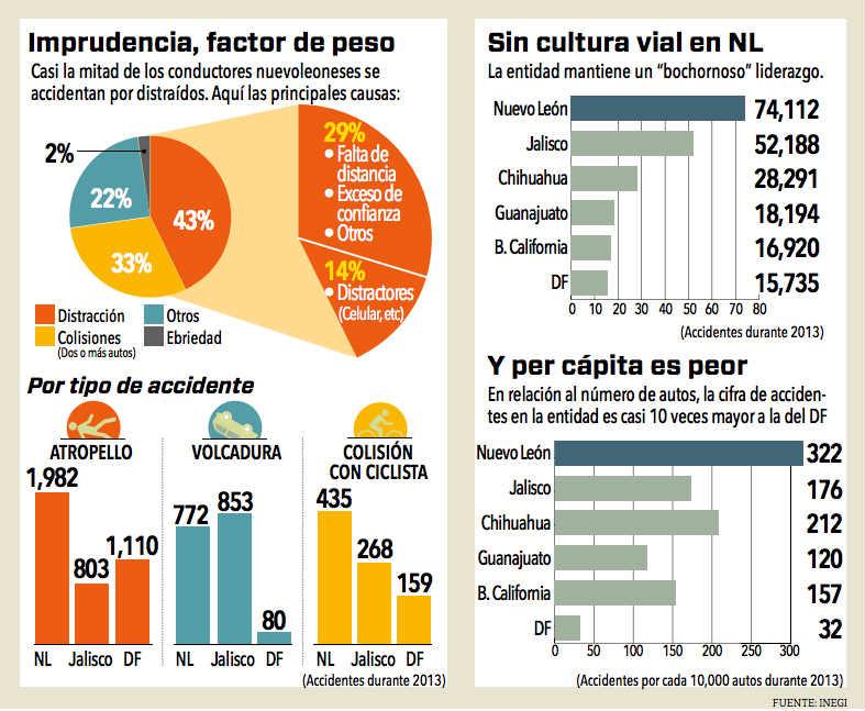 Incidentes viales Nuevo León 2013 LOW