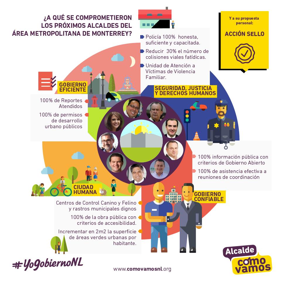Compromisos alcaldes del área metropolitana de monterrey - alcalde cómo vamos - 2015-2018